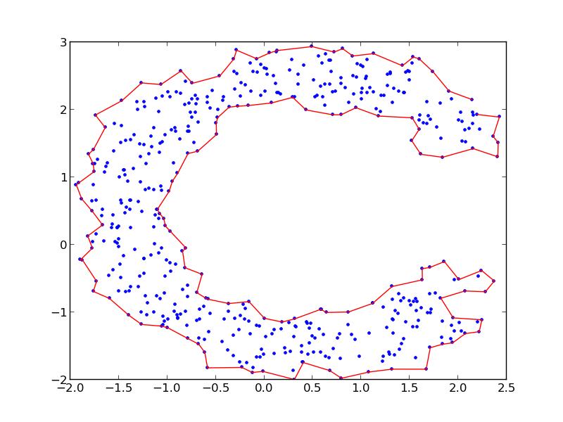 Zesty Blogisty: Alpha Shapes in Python
