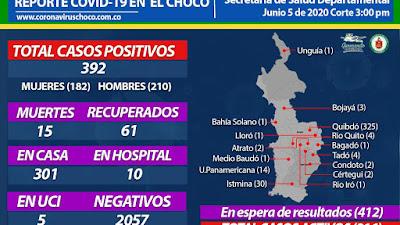 Aumentan a 392 los contagiados por coronavirus en el choco…Quibdò e Istmina las ciudades con más casos. Este viernes se conocieron 57 nuevos infectados y los muertos son 15.