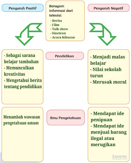 Kunci Jawaban Kelas 6 Tema 3 Halaman 64
