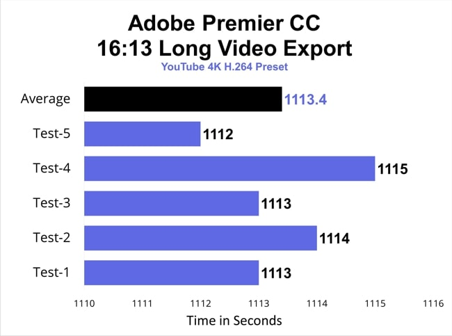 A chart on the results of the 5 test of Video export of 16 minutes and 13 seconds long video in YouTube 4k H.264 preset using Adobe Premier CC in Lenovo IdeaPad S540 laptop.