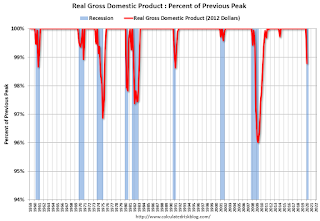 Recession Measure, GDP