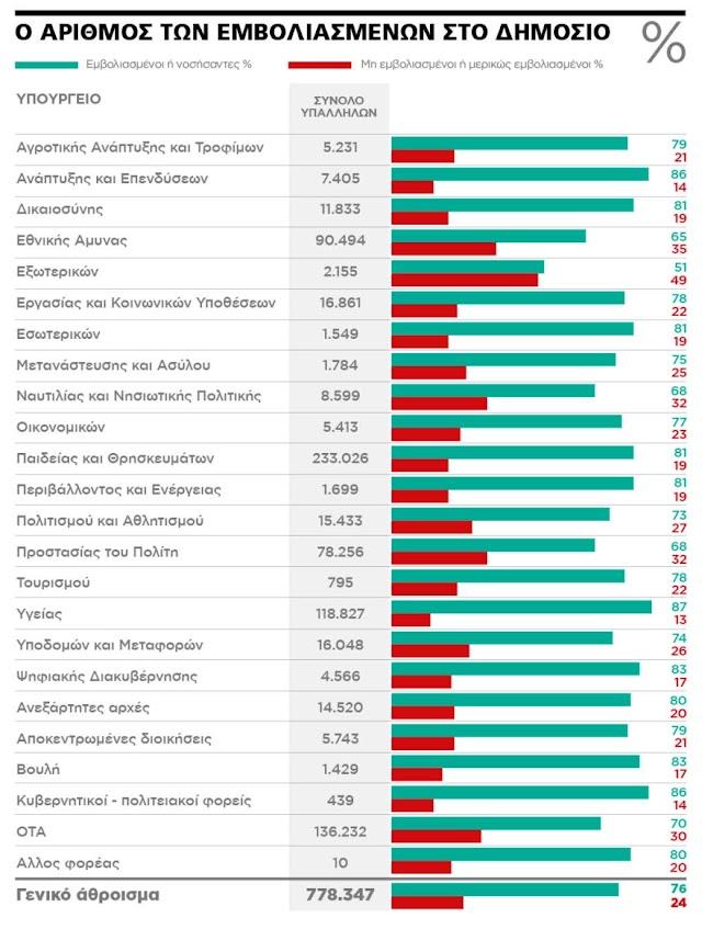ΥΠΕΘΑ: Χαμηλό ποσοστό εμβολιασμένων-Δείτε το Διάγραμμα