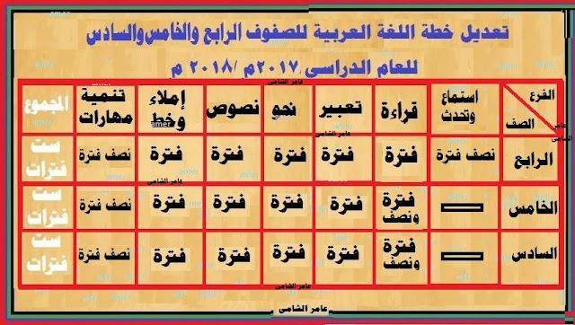 تعديل خطة اللغة العربية للصفوف الرابع والخامس والسادس