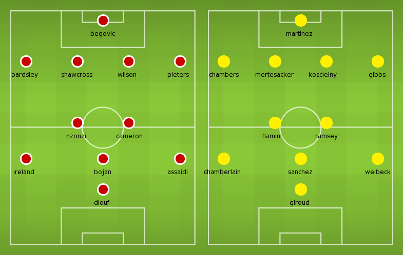 Possible Line-ups Stoke City vs Arsenal