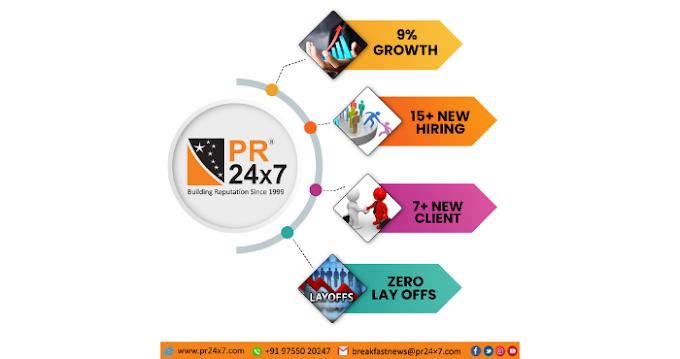 PR 24×7 ने कोविड 19 के दौरान 9% की वृद्धि दर्ज की
