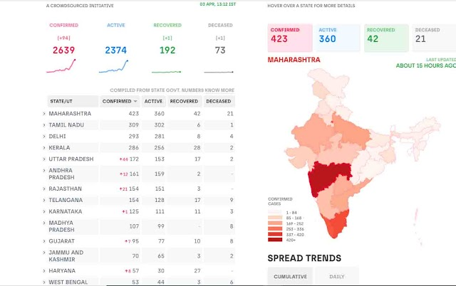 Coronavirus in India Live Update  03 april 2020 | Total Number of Coronavirus Cases in India | Nunews.in