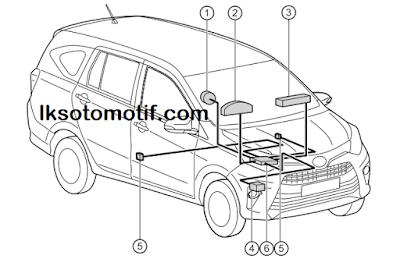 komponen-komponen SRS airbag