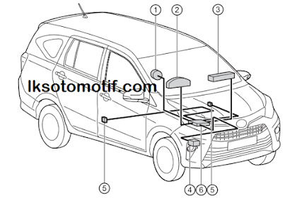 Mengenal Komponen - Komponen  SRS Airbag Toyota Calya