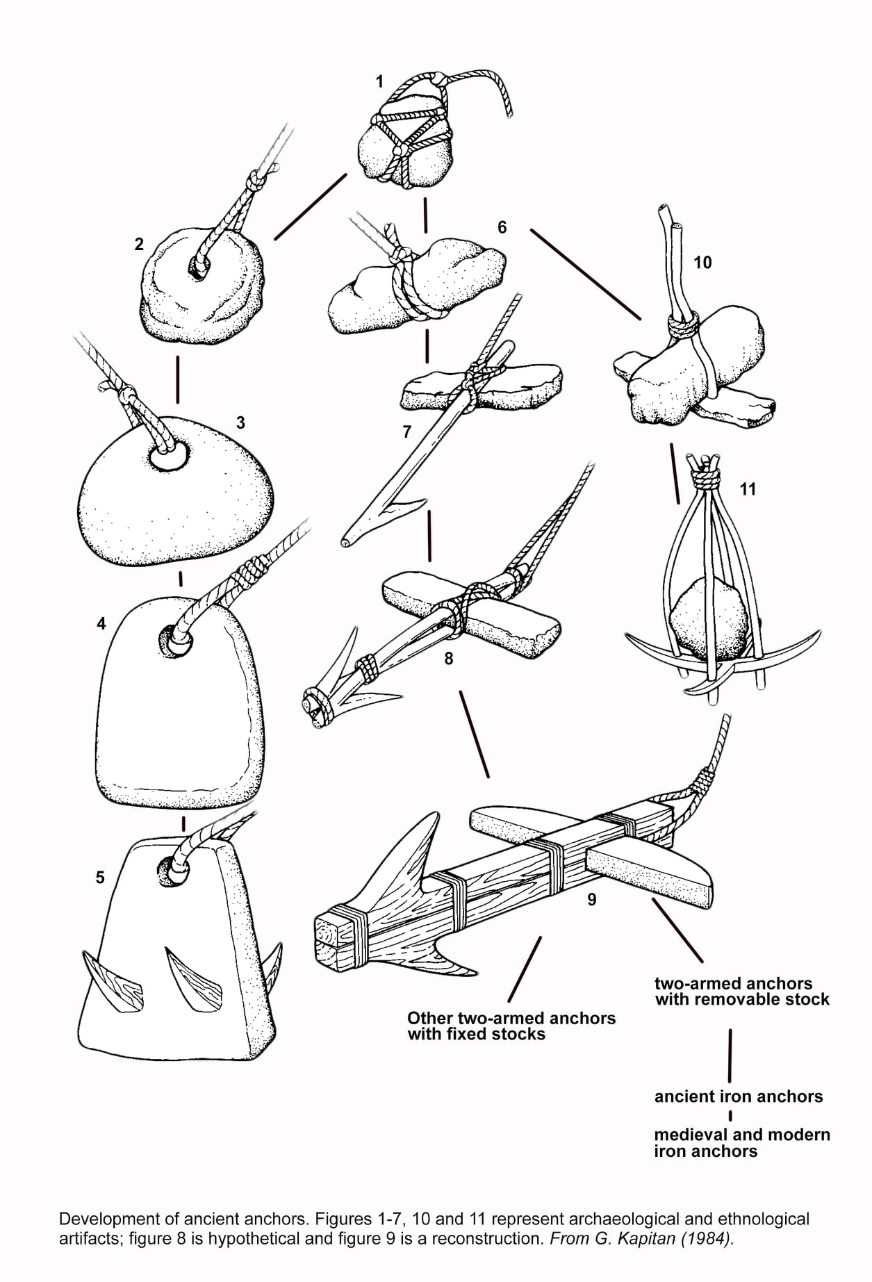 Illustration of the development of ancient anchors. (from G. Kapitan, 1984)