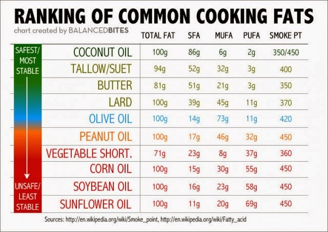Skinny Diva Diet: Common Cooking Fats Ranking [Infographic]
