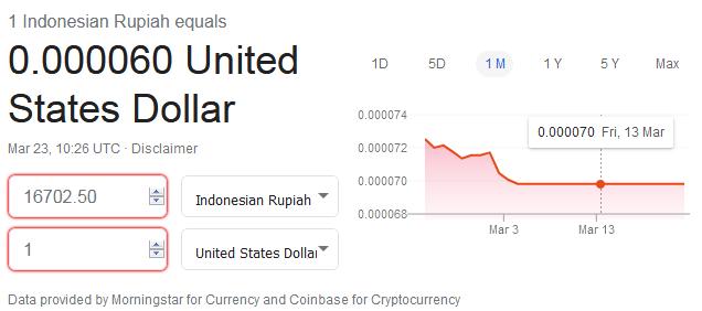 Nilai Tukar Rupiah Terhadap Dollar