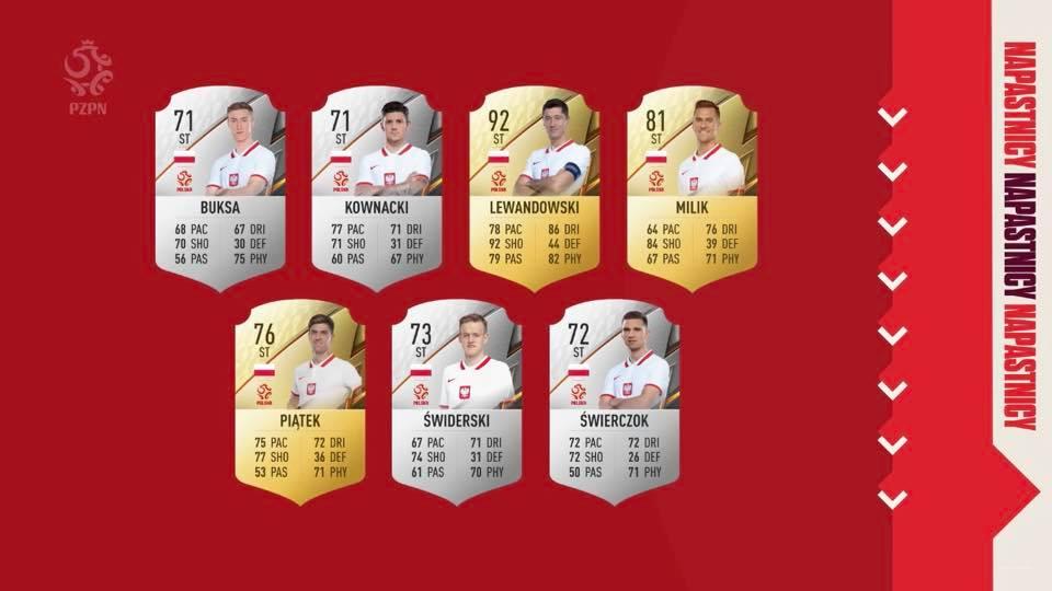 Oceny ogólne piłkarzy Polski FIFA 22