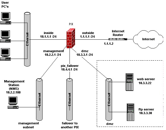dmz network diagram with 3 wiring jeep grand cherokee hardware networking