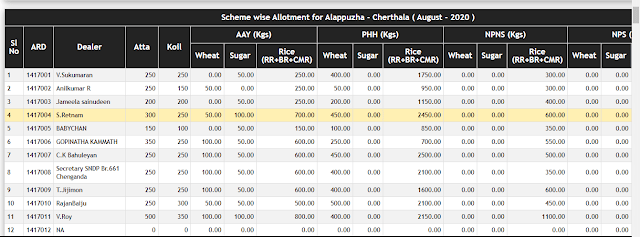 Scheme Wise Allotment of Subsidy Ration