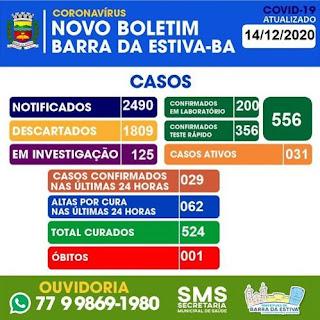 Barra da Estiva tem 556 casos confirmados da Covid-19; 524 já estão recuperados