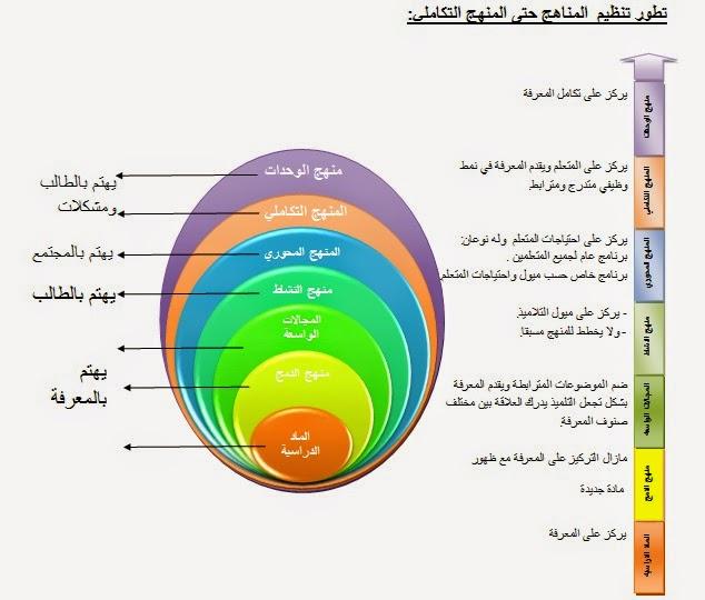 كتاب اسس المناهج وتنظيماتها pdf