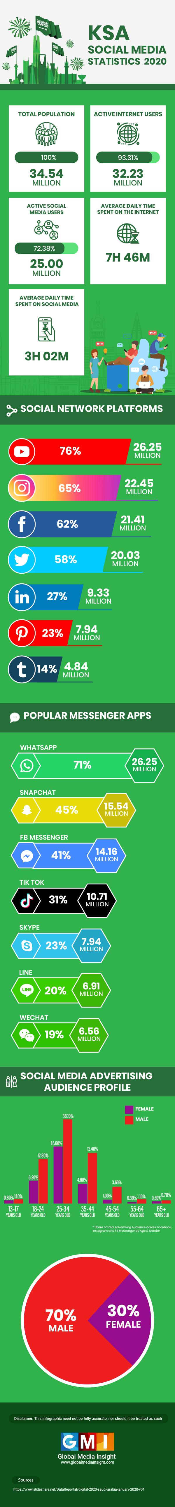Saudi Arabia Social Media Statistics 2020 #infographic  #Social Media #Social Media Statistics #KSA Social Media Statistics #infographics #Statistics