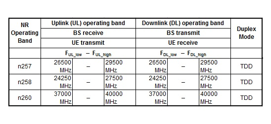 5G Stuff: 5G Stuff: NR Frequency bands - FR2 or mmWave