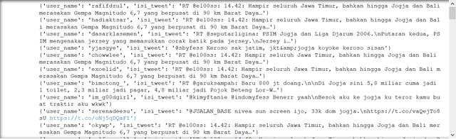 Hasil Pencarian Tweet Dengan Library Tweepy Python