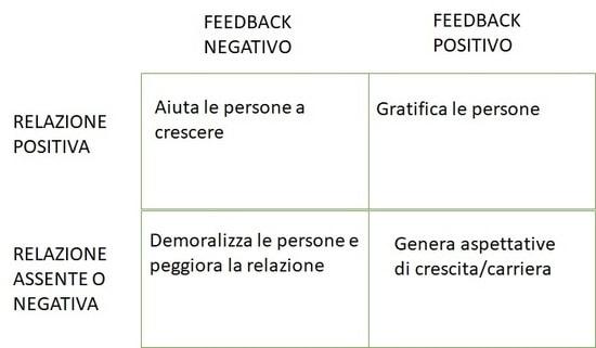 Relazione e feedback