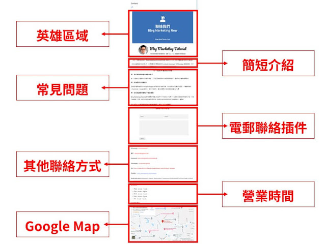 Blogger 哦人Website contact page structure