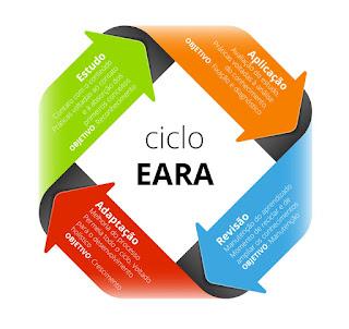 ciclo eara ciclo de estudos