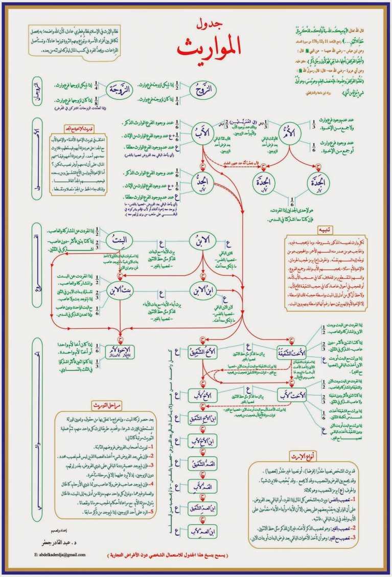 كتاب المواريث والوصايا pdf