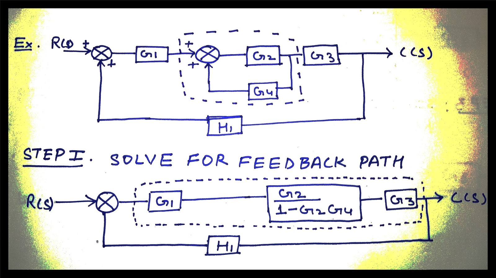 Control System Engineering  Illustration Of The Block