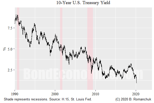 Chart: 10-Year Treasury Yield