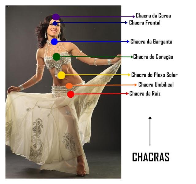 Resultado de imagem para OS CHAKRAS E A DANÇA DO VENTRE