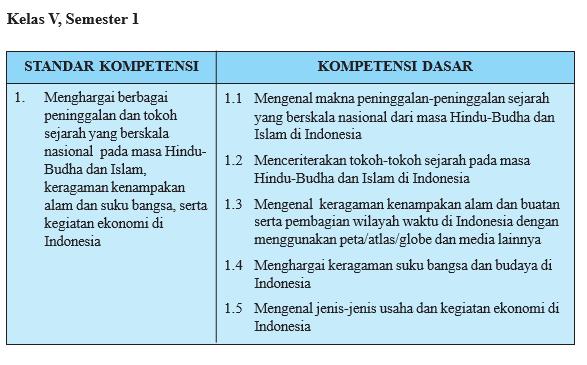 Analisis Kurikulum Ips Di Sd Kelas Tinggi Tinta Pendidikan Indonesia