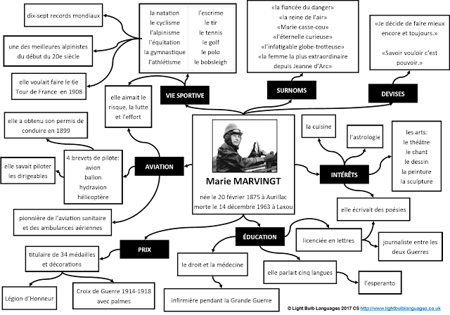 Marie Marvingt mind map copyright CSeccombe