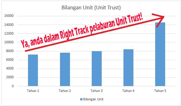 Kenaikan Bilangan Unit dalam Unit Trust Akibat Dividen Konsisten