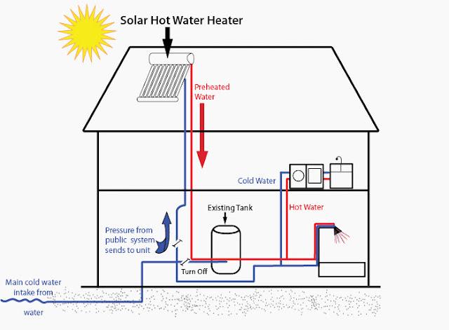 توصيل السخان الشمسي بالمنزل