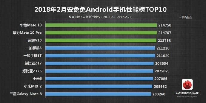 See Top 10 Android Smartphones For February 2018 According to AnTuTu Benchmark