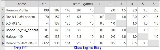 Chess Engines Diary - Tournaments 2021 - Page 7 09.05.2021Banksia