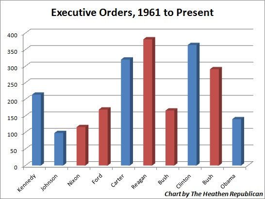 The Following Graph Shows Amount If Executive Orders Signed By Last 10 United States Presidents