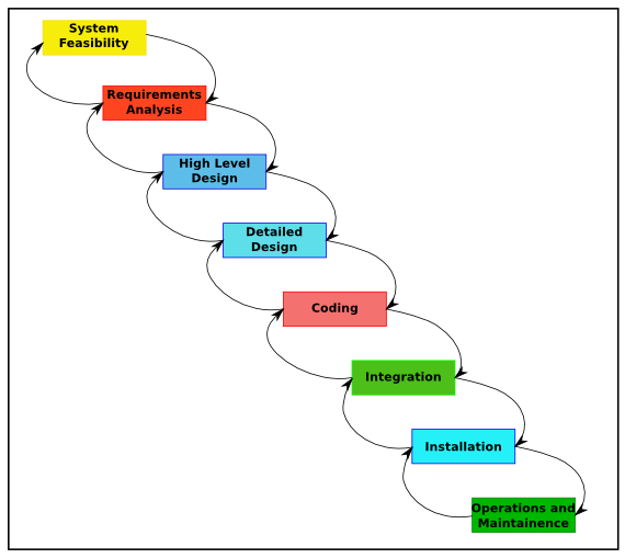 My findings software development methodologies for Waterfall phases