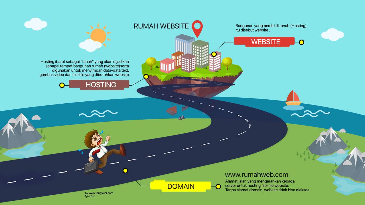 Pentingnya Domain