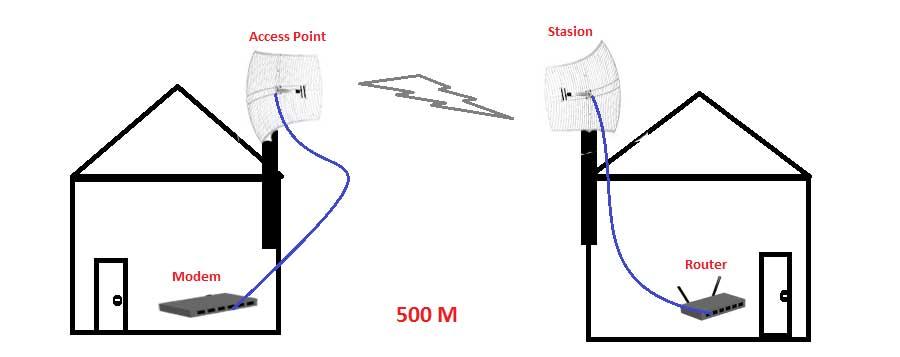 Pengertian Access Point