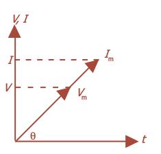 Materi lengkap rangkaian arus bolak balik ilmu sains diagram fasor arus dan tegangan berfase sama ccuart Images
