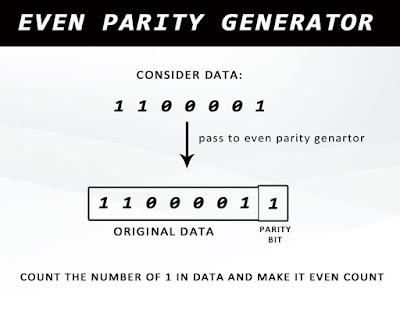 vertical redundancy check even parity