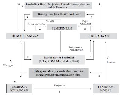Kegiatan Ekonomi Tiga Sektor
