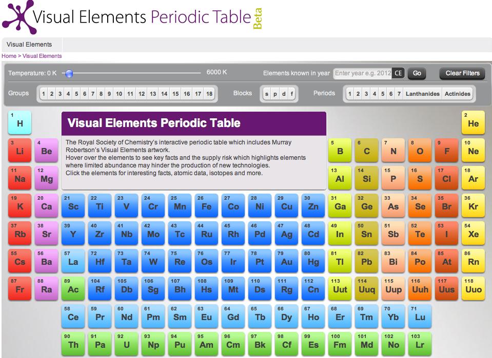 Aprendizaje A Distancia Rsc Visual Elements Periodic Table