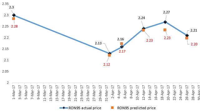 Welcome to Petrol PP - Petrol Price Prediction Malaysia ...