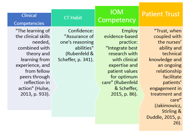 critical thinking tactics for nurses achieving the iom competencies Cultural competency in baccalaureate nursing education  this is a report of  study by institute of medicine and robert wood johnson foundation   educating clinicians to achieve treatment guideline effectiveness (educate)  study  critical thinking tactics for nurses: tracking, assessing, & cultivating  thinking to.