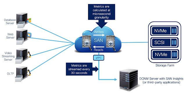 Cisco Data Center, Cisco Guides, Cisco Learning, Cisco Tutorial and Material, Cisco Certification, Cisco Exam Prep