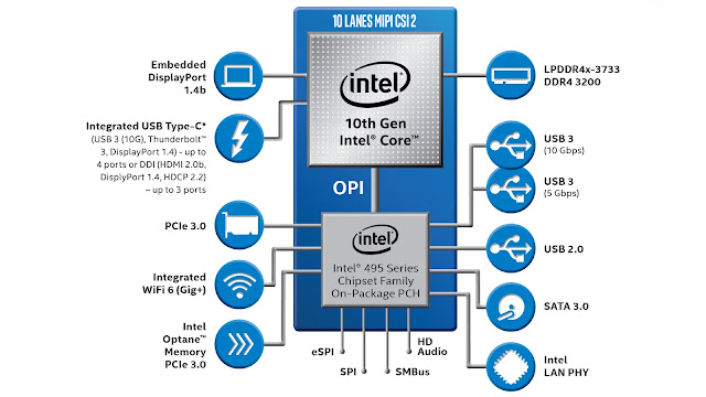 Intel's 10th Generation processors whats the differences? upgrade necessary? - Techzost blog