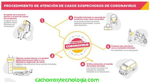 coronavirus peru elmer huerta cuarentena 15 dias cuidados 5
