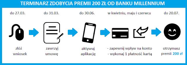 Korzystaj i zdobądź 200 zł: terminarz promocji konta w Banku Millennium z premią 200 zł